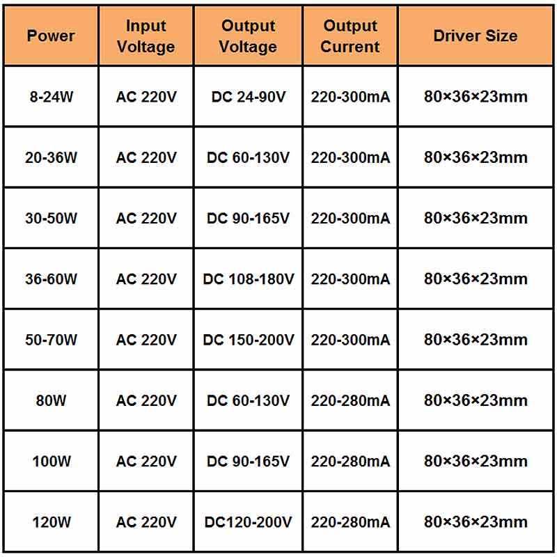 8-120W LED sürücü adaptörü LED aydınlatma için AC220V yalıtımsız trafo LED tavan lambası değiştirme