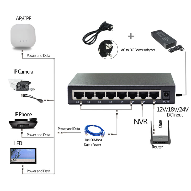 24V 8Port Passive Ethernet Switch PoE Injector Optional Supply Power 12V5A 24V3A IP Camera LED Screen Wireless Phone 45/+ 78/-