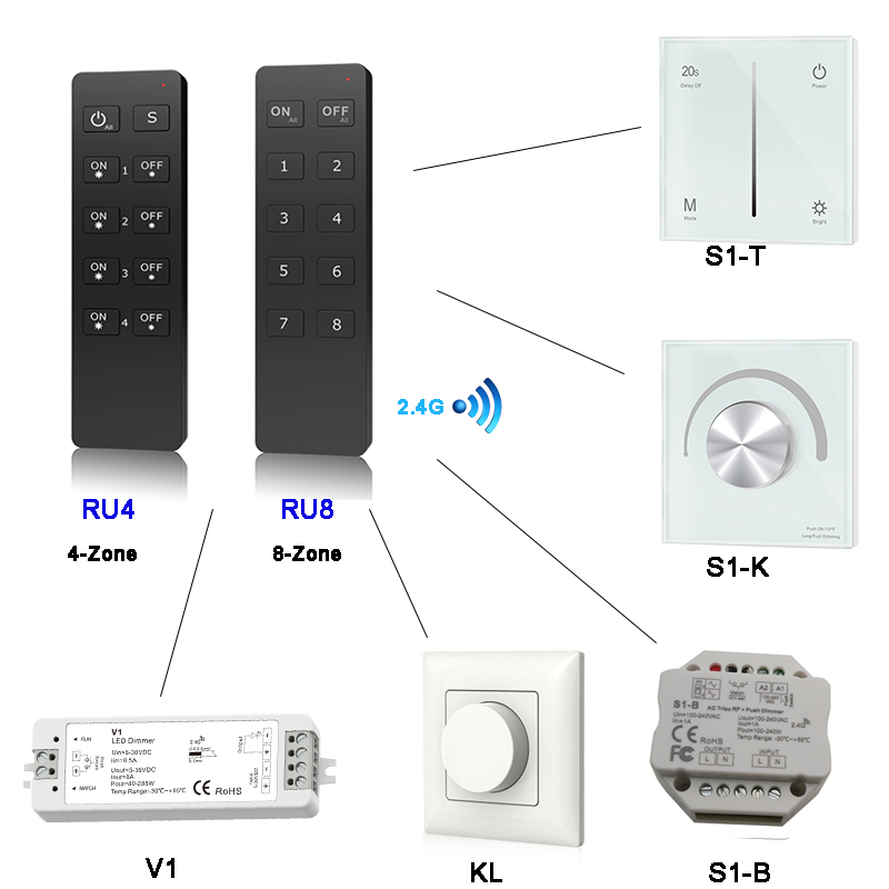 RU4 RU8 4-Zone/8-Zone <font><b>led</b></font> <font><b>dimmer</b></font> 2.4G RF <font><b>Remote</b></font> Controller for S1-B S1-K KS KV KL AC Triac RF <font><b>Dimmer</b></font> single color <font><b>LED</b></font> lighting image