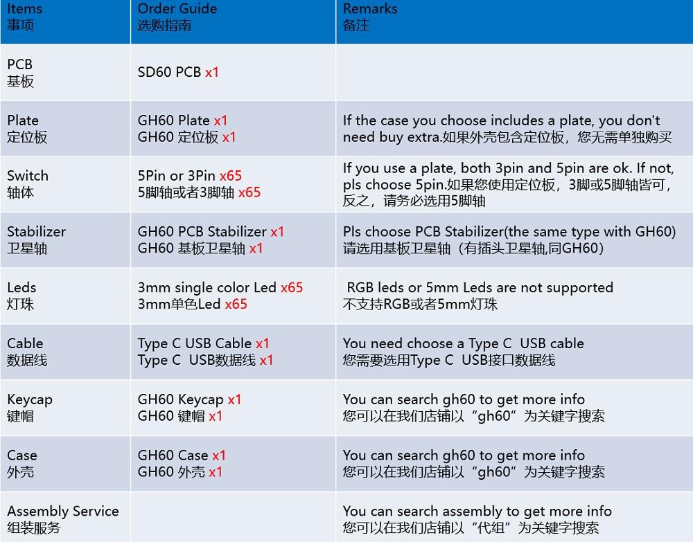 SD60 PCB选购