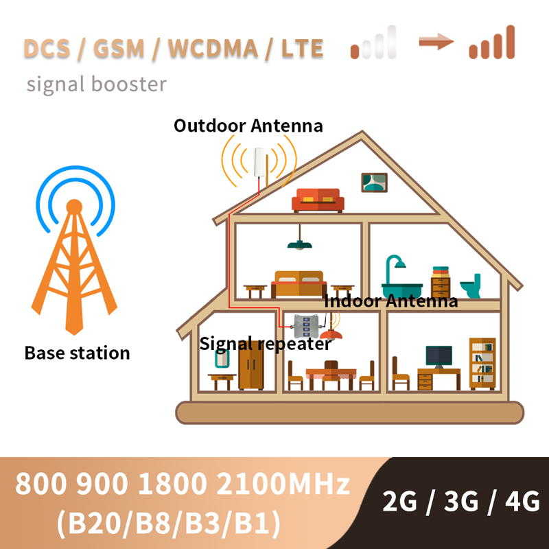 B20 800 900 1800 2100 Mhz Cell Phone Booster Tri Band Mobile Signal Amplifier 2G 3G 4G LTE Cellular Repeater GSM DCS WCDMA Set 4
