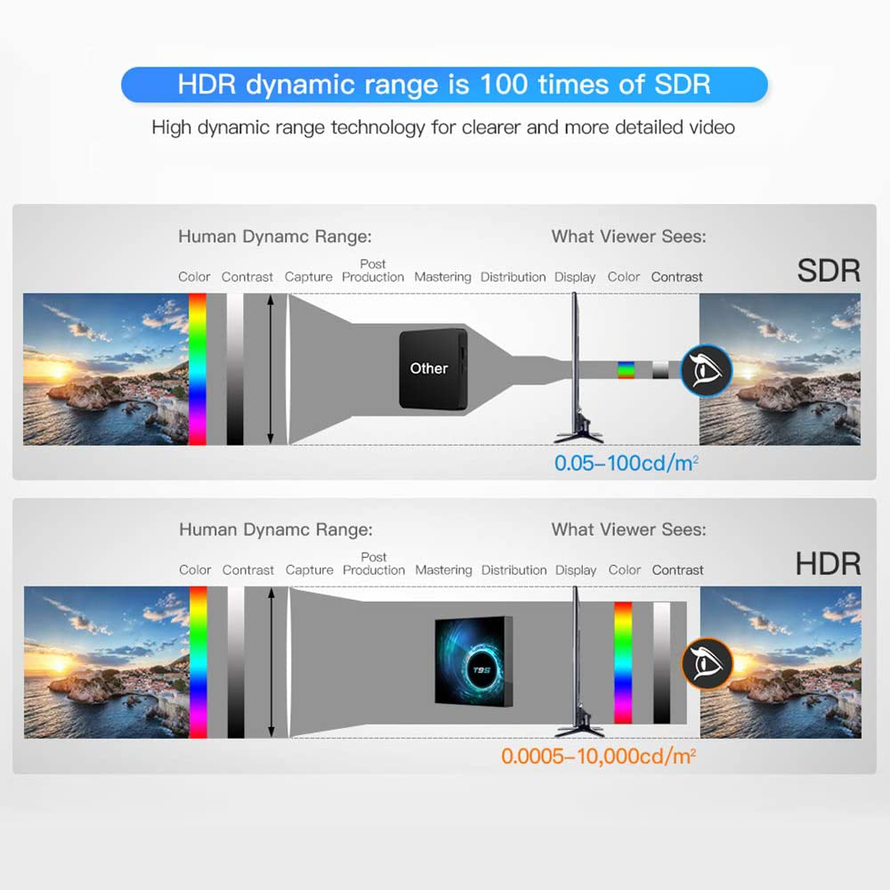 T95 Smart Android 10.0 TV Box 4G 64GB 128GB 6K Youtube Media Player 2.4g Wifi TV BOX Android 2GB 16GB Set Top Box Global Version