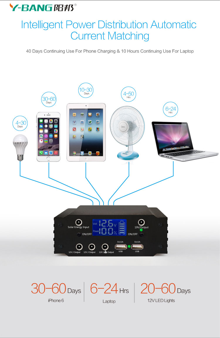 portable solar power backup 20AH 240WH  power supply lithium battery pack 18650 lithium ion battery 12v