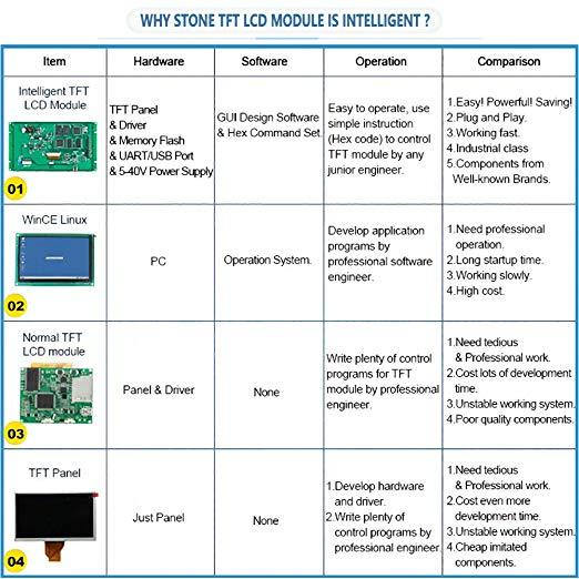 10,1 TFT lcd сенсорный модуль с поддержкой платы контроллера Arduino/PIC/любой микроконтроллер - 5