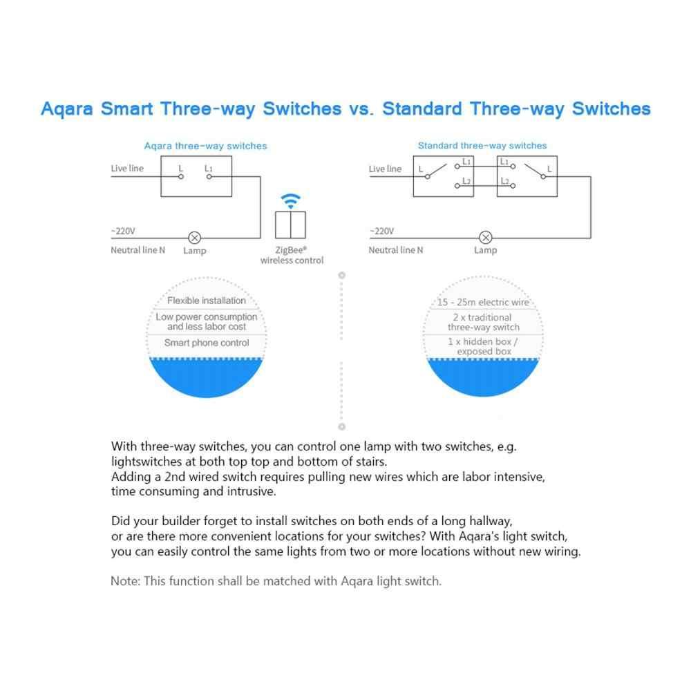 Oryginalny Xiaomi Aqara Inteligentna żarówka kontroli podwójny klucz wklej ściany w stylu bezprzewodowy przełącznik, pracować z Xiaomi wielofunkcyjna brama