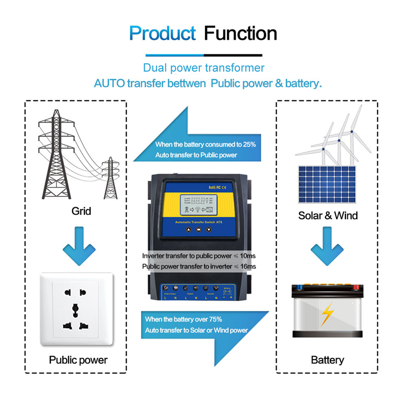 2019 New Automatic Dual Power Transfer Switch Solar Charge Controller Solar Wind Max 11KW Power DC 12V 24V 48V AC 110V 220V ATS