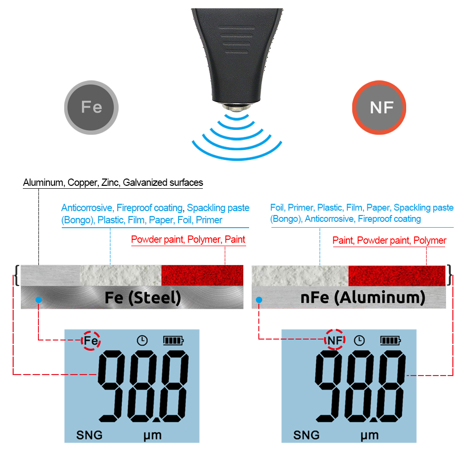 Tools : R amp D TC200 Coating Thickness Gauge Backlight LCD Film measurement composite Auto Car Paint Thickness Meter withUS RU Manual Fe NF