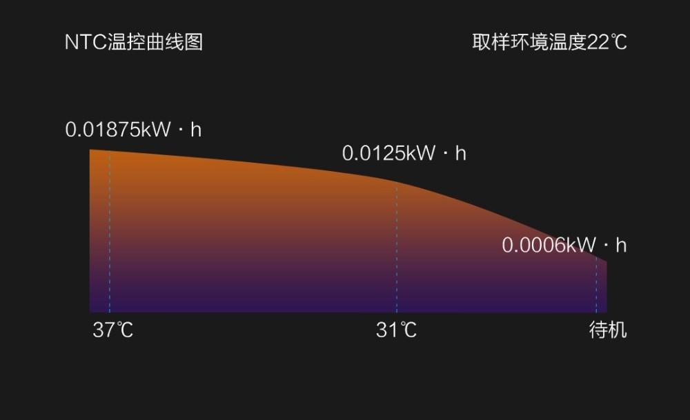 Xiaomi Whale Spout Thermostat Heating Toilet  (14)