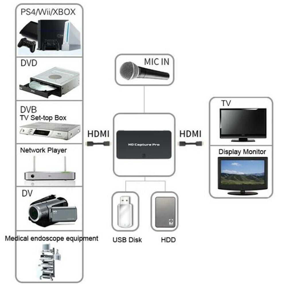 Живое потоковое устройство безопасности компьютерное устройство камера USB офисные аксессуары HDMI рекордер HD видео Захват AV установка для иг...