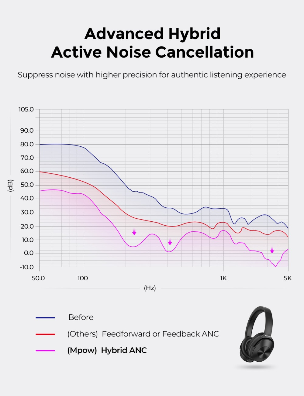 Image 3 - Mpow H12 Updated Hybrid Noise Cancelling Headphone Bluetooth  Headset Hi Fi Sound Deep Bass Headphone with 30 Hours Playing TimePhone  Earphones