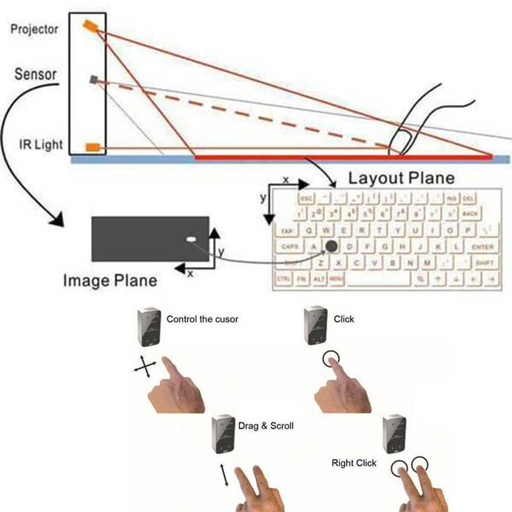 Teclado de projeção virtual a laser sem