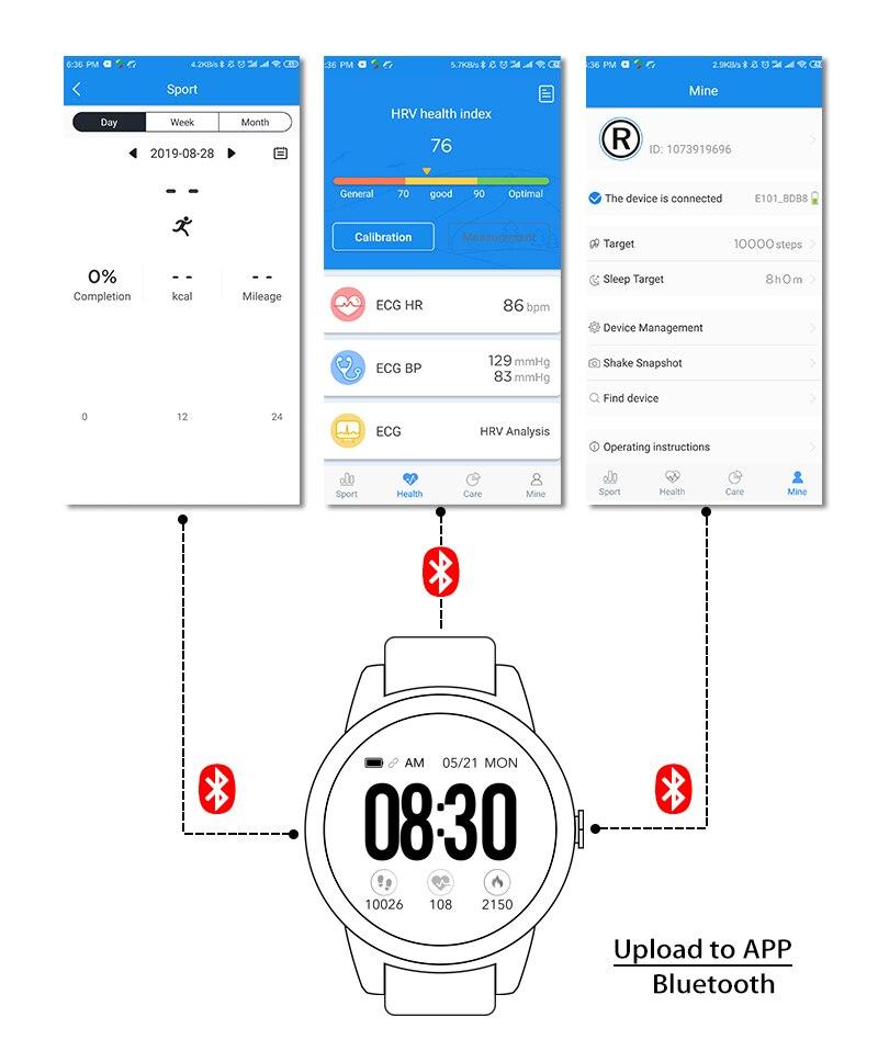 atividade de fitness ecg ppg pressão arterial