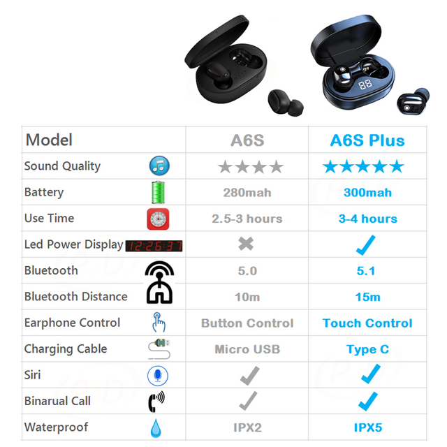 PJD A6S Plus TWS Wireless Bluetooth Headsets Earphones Stereo Headphones Sport Noise Cancelling Mini Earbuds for All Smart Phone 5