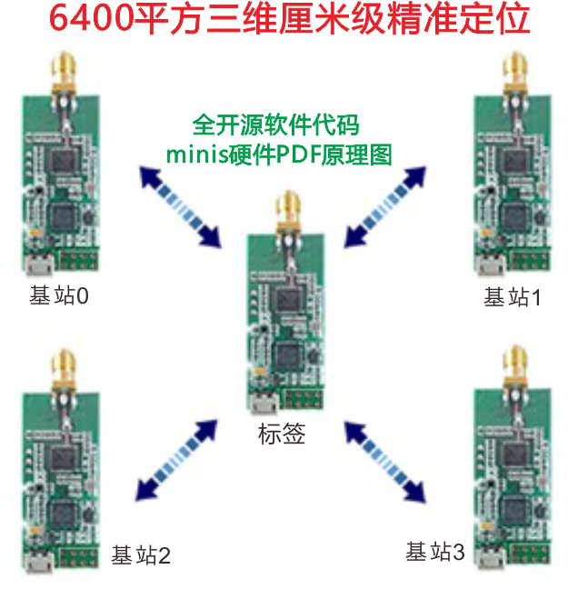 UWB Indoor Positioning UWB Positioning Dwm1000 Chip UWBmini3s Positioning Sleeve 4 Base Station One Label