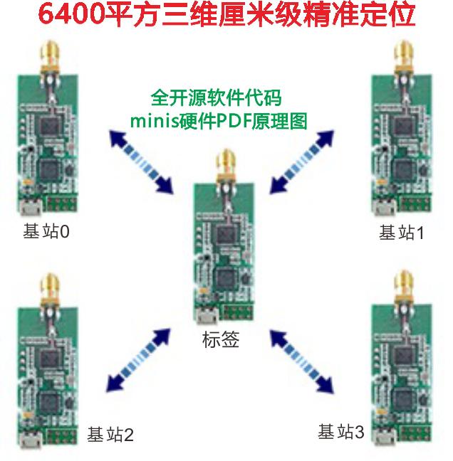 UWB Indoor Positioning UWB Positioning Dwm1000 Chip UWBmini3s Positioning Sleeve 4 Base Station One Label