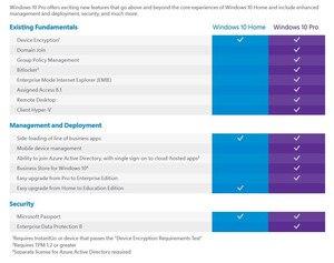 Image 5 - マイクロソフト OS Windows 10 プロ 64 ビット OEM DVD 製品キー COA ナンバー 1PK DSP OEI バージョン英語またはロシア、 10 ピース/ロット