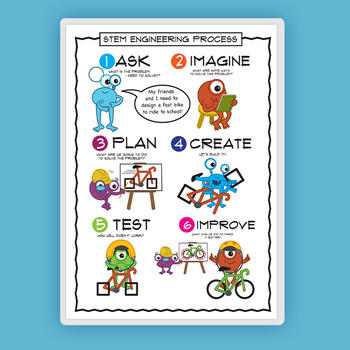 1PCS STEM Engineering Process Posters Kindergarten layout School Homeschool Supplies Educational Posters A4 size image