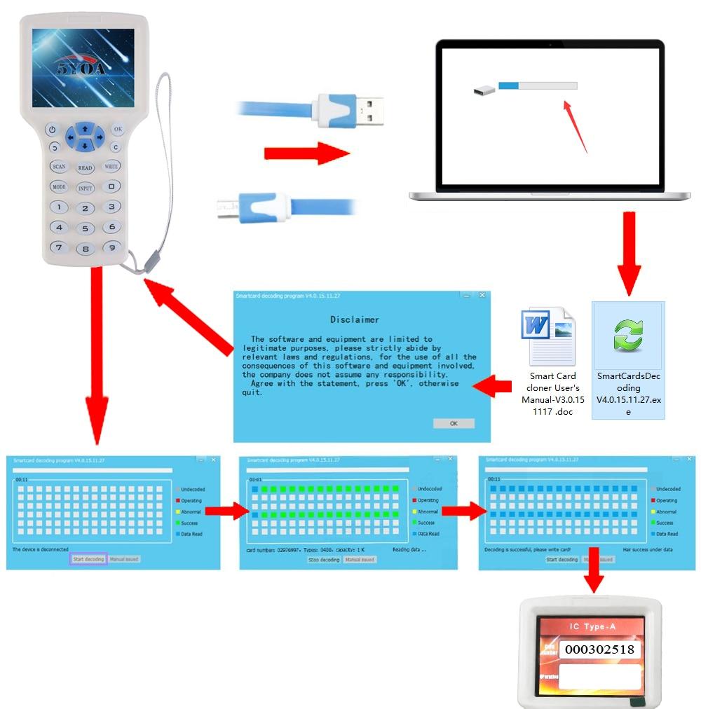 H9180c507b4924e3b85c325573e38c53cg English 10 frequency RFID Copier ID IC Reader Writer copy M1 13.56MHZ encrypted Duplicator Programmer USB NFC UID Tag Key Card