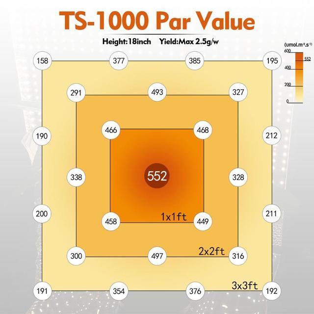 Mars Hydro TS 1000W LED Grow Light Full Spectrum  2