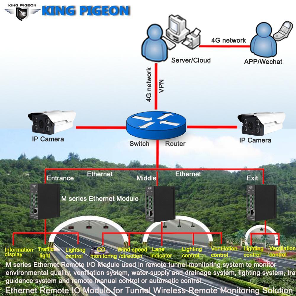 Ethernet Remote IO Module For Tunnel Wireless Remote Monitoring Solution