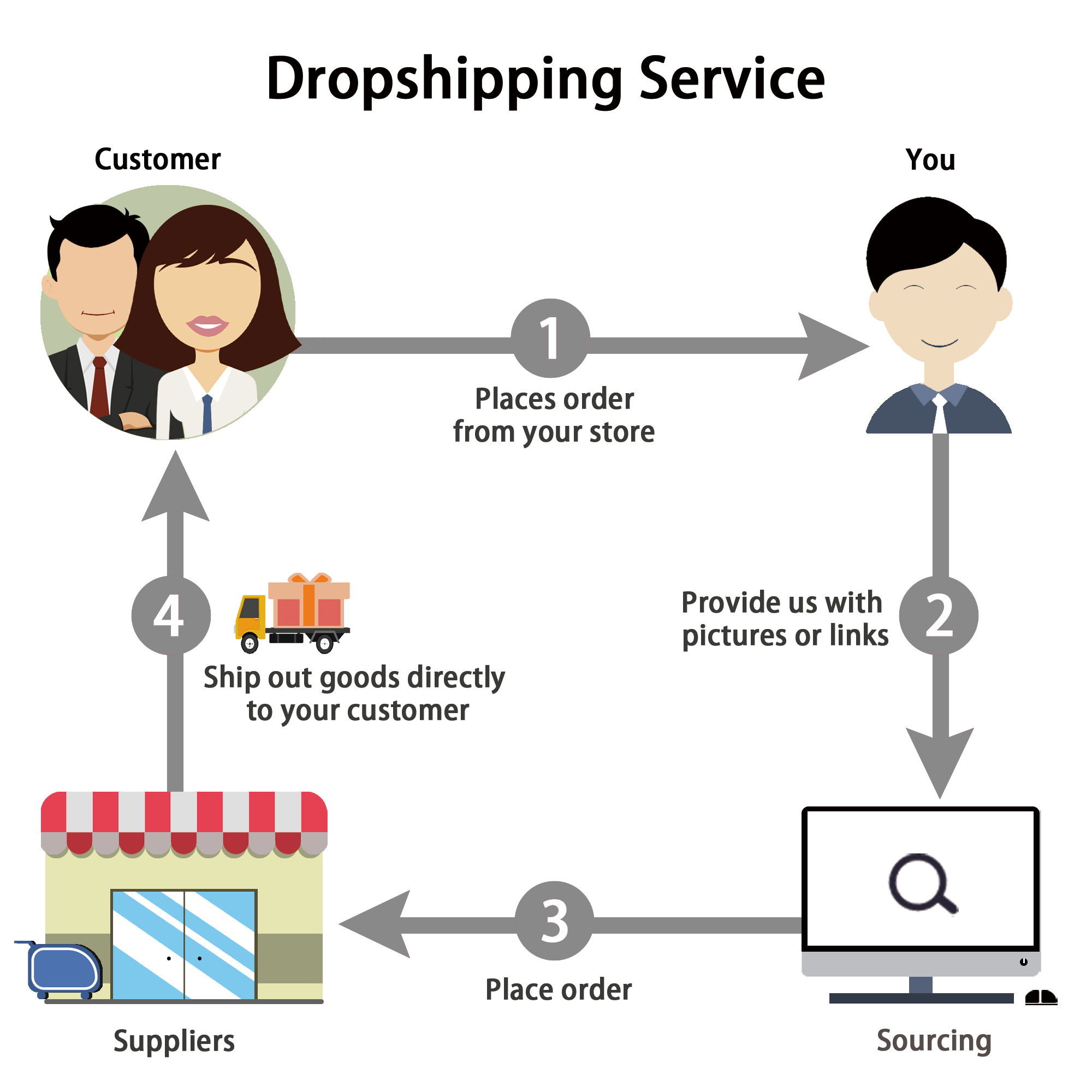 dropshipping products dropshipping to Philippines sourcing agent dropshipping