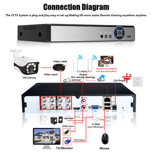 Image 5 - 8CH Face ID Real 2592x1944P CCTV System 5MP Outdoor Waterproof Security Camera DVR Kit Day/Night Home Video Surveillance System