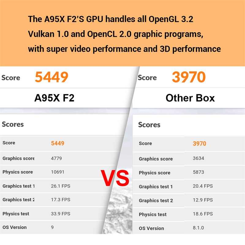 20 шт./лот DHL бесплатно Android 9,0 Smart tv Box A95XF2 телеприставка Amlogic S905X2 Четырехъядерный 4 ГБ 32 ГБ 64 Гб BT Wifi HD медиаплеер