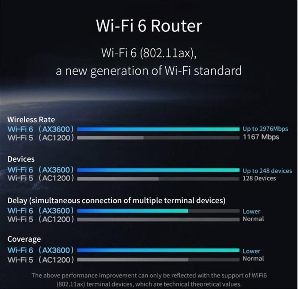 NEW Xiaomi AX3600 AIoT Router Wifi 6 5G Wifi6 600Mb Dual-Band 2976Mbs Gigabit Rate Qualcomm A53 External Signal Amplifier (9)
