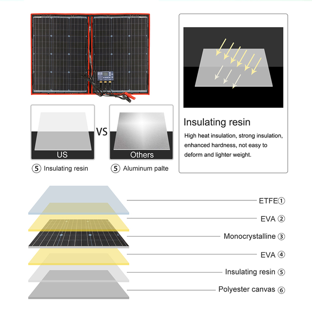 Dokio 100W 110W (55Wx2Pcs) 18V Flexible Black Solar Panels China Foldable + 12/24V Volt Controller 110 Watt Panels Solar 3