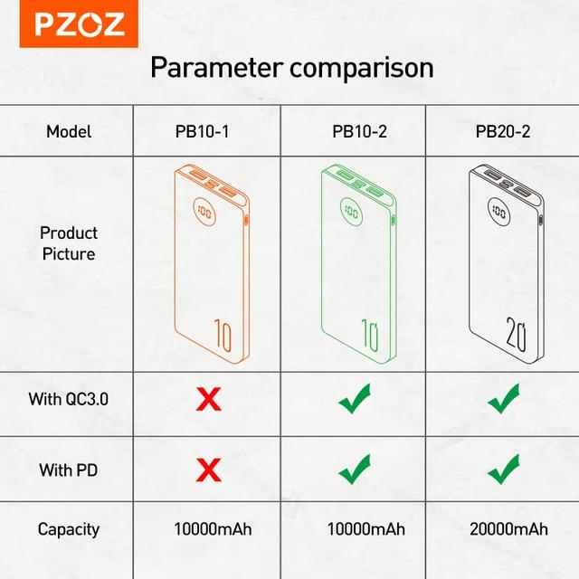 PZOZ 5A Power Bank 10000mAh Fast charging Mobile Phone External Battery Portable Charger 20000mAh PowerBank For iPhone Xiaomi Mi 6