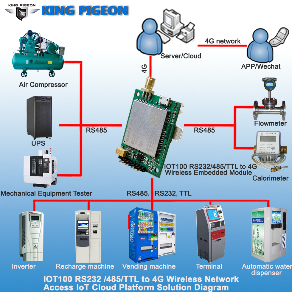 RS232 485 TTL To 4G Wireless Network Access IoT Cloud Platform Solution
