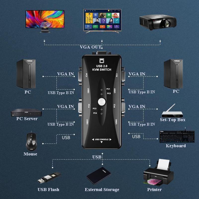 KVM 4 Ports Share Printer Screen Monitor VGA USB Mouse  Keyboard Splitter Switcher Manual Switch