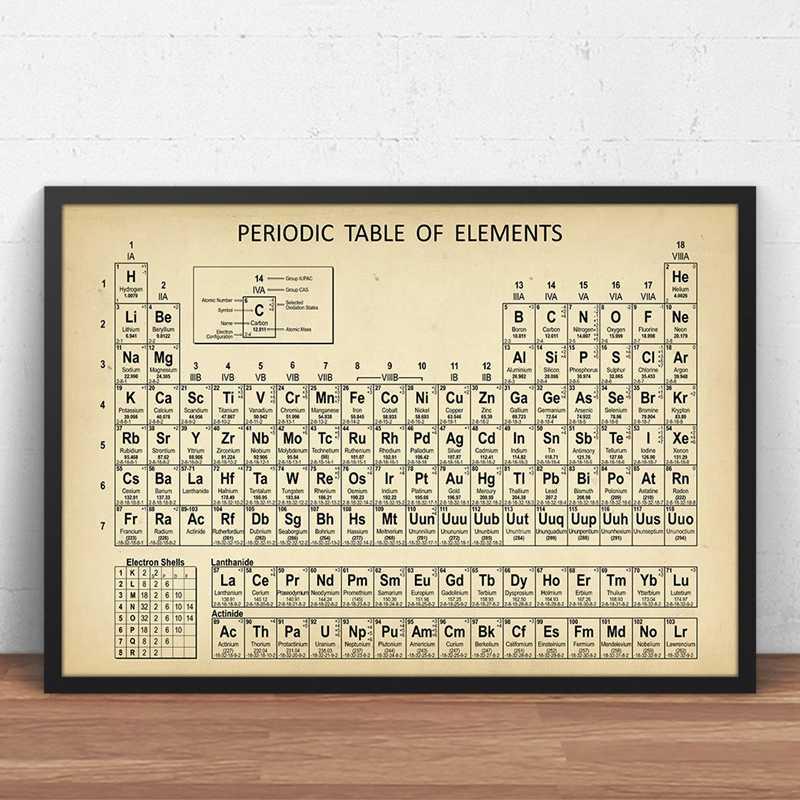 Chemie Periodieke Tafel Wall Art Prints Elements Poster Canvas Schilderij Home Decor Modulaire Foto Nordic Stijl Voor Woonkamer