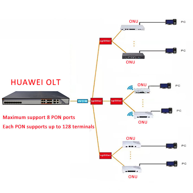 Image 5 - GPON ONU HG8545M ONT termianl with 1GE 3FE voice wifi English softwareFiber Optic Equipments