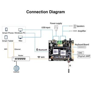 Image 2 - Up2Stream Mini V3 WiFi And Bluetooth 5.0 Audio Receiver Board Module With Spotify Airplay DLNA 24bit 192kHz FLAC Multiroom