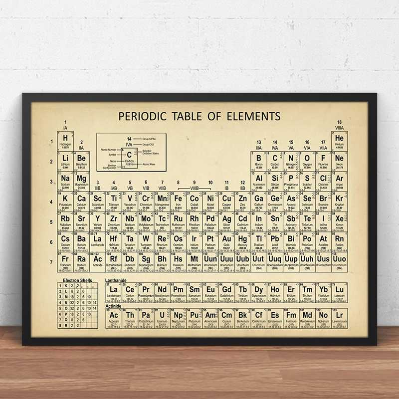 Modern Home Decoration Chemistry Periodic Table Wall Art Printing Poster Picture Modular Framework Periodic Table Lab Wall Decor Painting Calligraphy Aliexpress