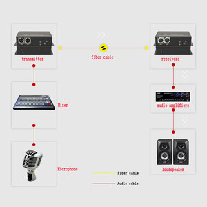 Image 5 - 2ch dengeli XLR ses fiber optik alıcı verici ve alıcı üzerinden dengeli ses fiber ses dijital fiber ortam dönüştürücü