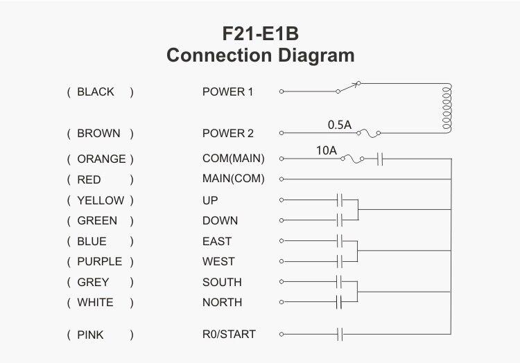 Frete grátis industrial guindaste controle remoto F21-E1B