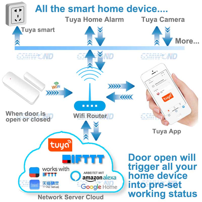 cheapest 433MHz Wireless Infrared Detector Below 10kg  PET Immune Wireless 1527 Code For Our Wifi   GSM   PSTN Home Security Alarm
