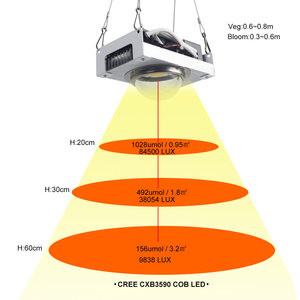 Image 3 - CREE CXB3590 COB LED Grow Light Full Spectrum 100W Citizen 1212 LED Plant Grow Lamp for Indoor Tent Greenhouses Hydroponic Plant