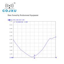 Wifi Antenna 433MHz Antenna for Lora Module 3.0dBi Omnidirectional High Gain SMA-J Interface Aerial Antenna TX433-JZ-4