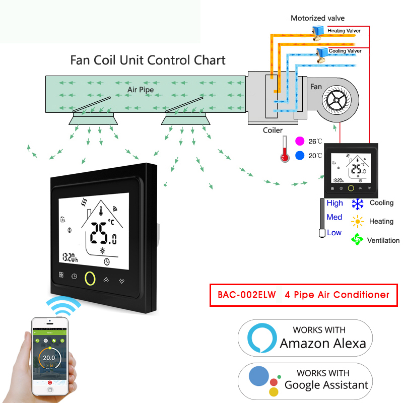 WiFi Smart 4 Pipe Central Air Conditioner Thermostat Temperature Controller 3 Speed Work Amazon Alexa Echo Google Home IFTTT