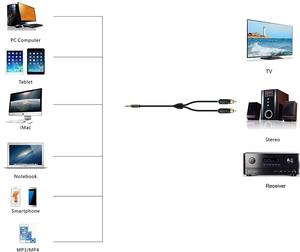 Image 5 - MonsterProlink Standard 100 Audio Cable Stereo 3.5mm to 2 RCA right angle Y cable for MP3 CD DVD PC TV Audiophile cable