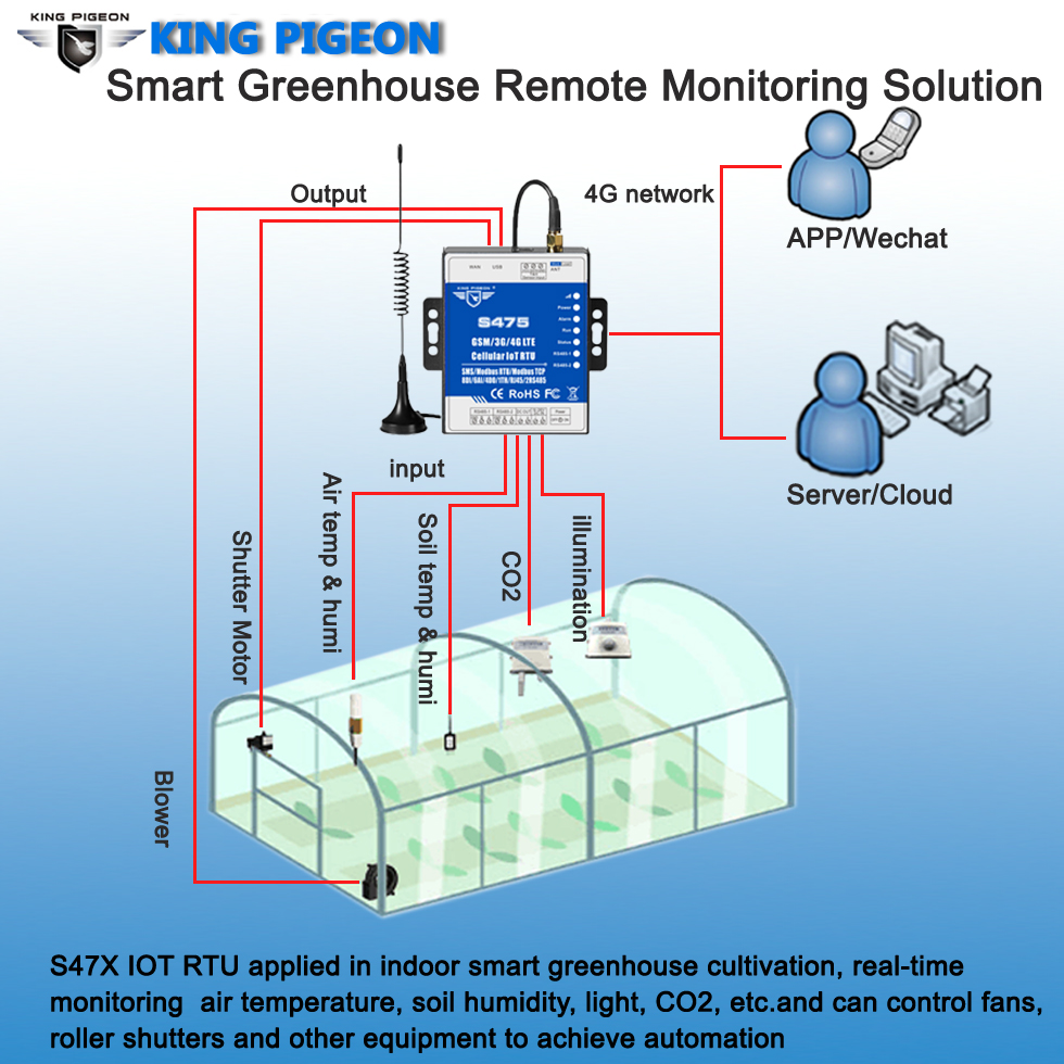 Smart Greenhouse Remote Monitoring Solution Cellular IoT Applications