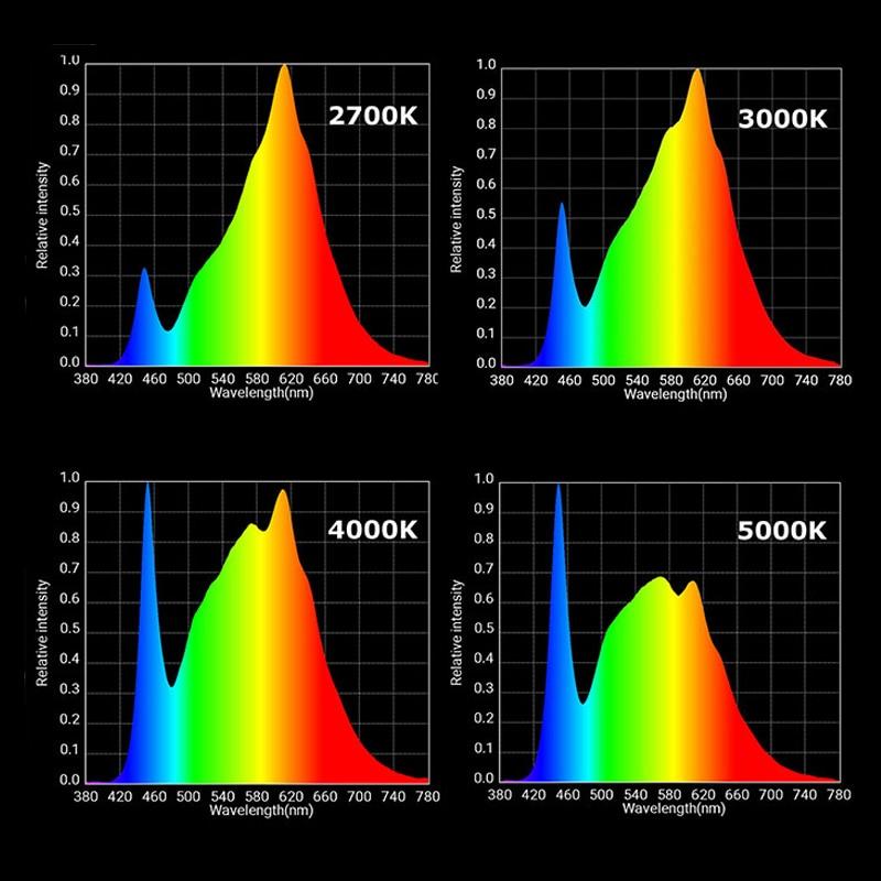 Image 5 - テント成長ライト cob 3500 18k led 成長ライト cxb 3590 フルスペクトル植物 fitolampy  ためフィトランプ屋内苗栽培 led -    グループ上の ライト
