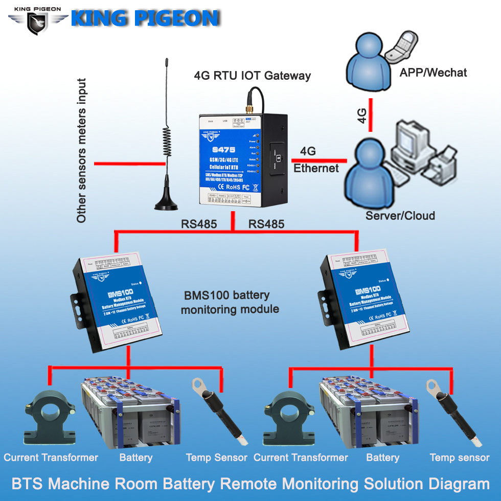 BTS Machine Room Battery Remote Monitoring Solution