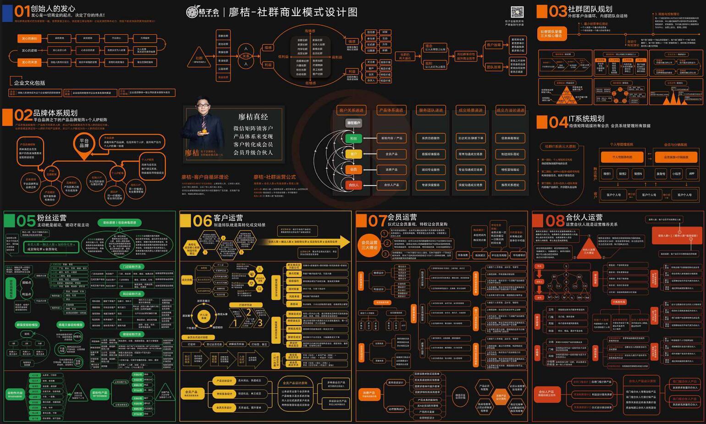 廖桔的社群商业模式设计图