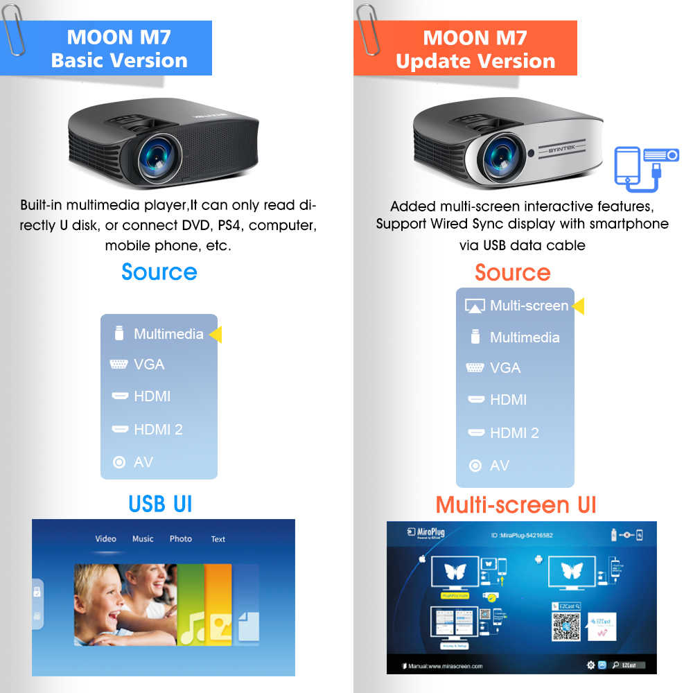 BYINTEK Proyector LED M7 200 pulgadas casa teatro Beamer Proyector de LED para Iphone SmartPhone Full HD 1080P 3D 4K