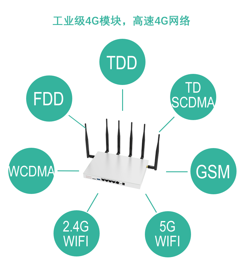 Image 2 - Router wifi lte 4g 3g with sim card slot external antenna 11AC 1000Mbps 5G dual band repeater mesh cover 130 square meters-in Wireless Routers from Computer & Office