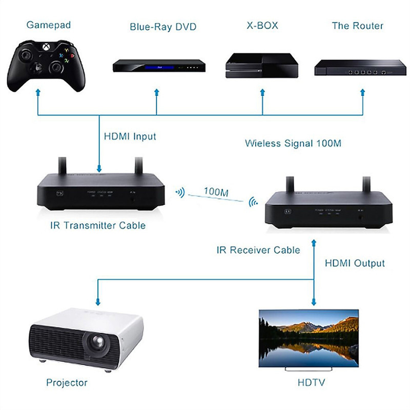 Hdmi Wireless Extender 100M 2,4 Ghz/5 Ghz Hd 1080P 1,3 3D Wifi Hdmi Sender Sender Empfänger unterstützung Hdcp1.4 Hdtv Eu Stecker - 4